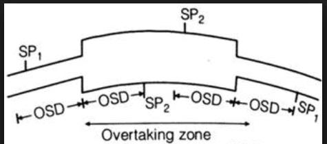 Overtaking Zoned