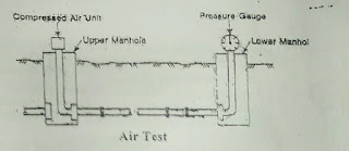 Testing of leakage of Sewer Pipe Joints