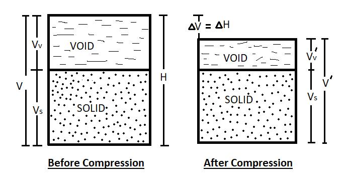 Consolidation Settlement Analysis – Soil