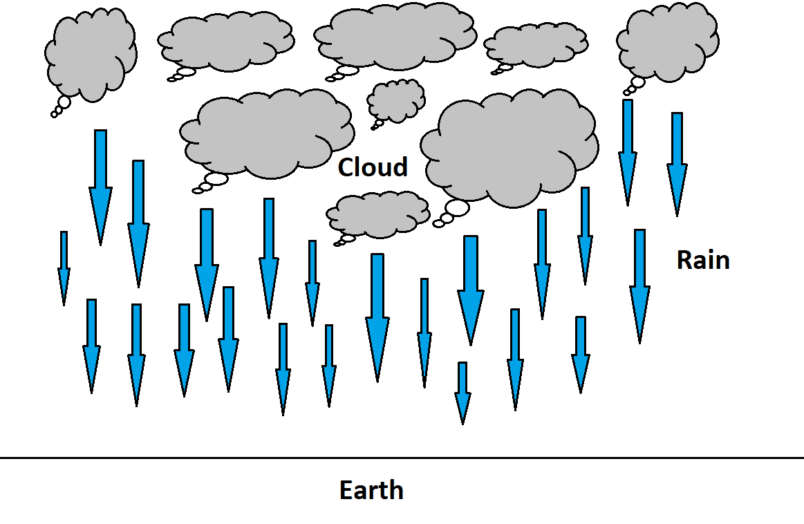 Types of Rainfall – Cyclonic, Convective, Orographic & Frontal Rain