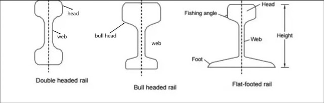 TYPES OF RAILS – Double Headed, Bull Headed and Flat Footed Rails