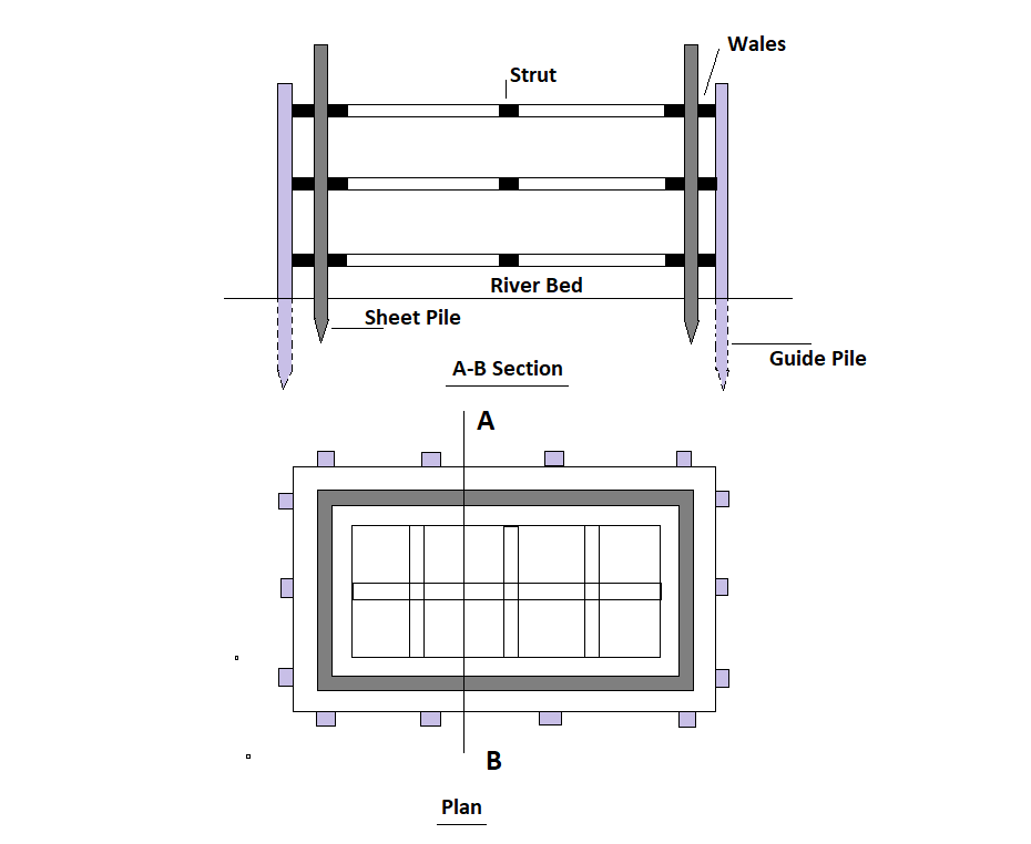 Single-Walled Cofferdam